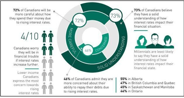 1 In 3 Canadians Already Affected By Rising Interest Rates, Survey