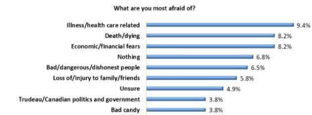 Halloween Poll From Angus Reid Institute Asks Canadians To Reveal Their Biggest