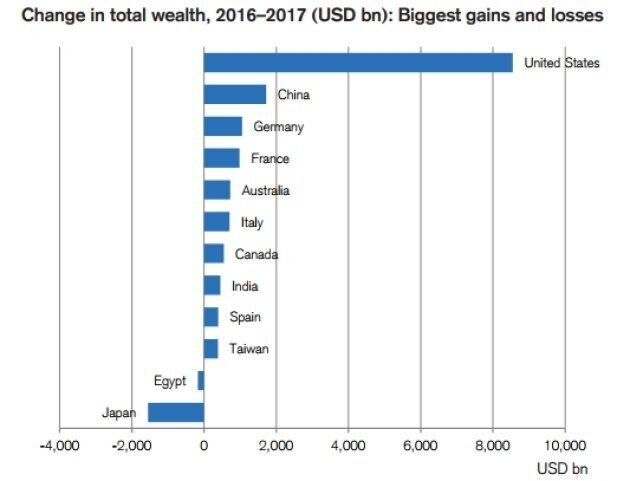 Top 1% Now Own Half World's Wealth: Credit