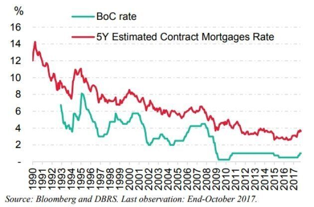 Mortgage rates in Canada have been on a downward trend since the early 1990s, but that trend is coming...