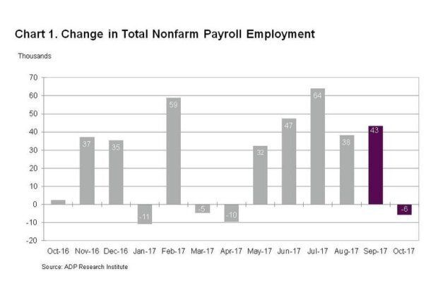 ADP Canada Payroll Survey Contradicts StatsCan, Says Country Lost Jobs In