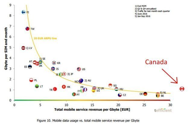 This chart from Tefficient shows that the higher the prices of wireless service, the less data customers...