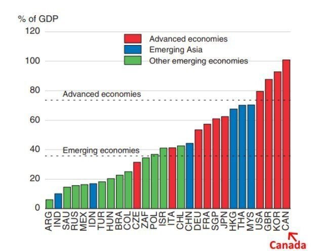 This chart from the OECD shows Canada's household debt exceeding 100 per cent of GDP, the only country...
