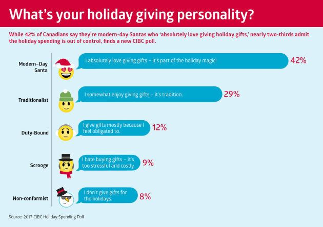 Holiday Spending 'Out Of Control,' Majority Of Canadians Agree: