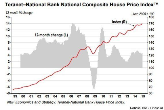 Canadian House Prices Hit Record High Amid 'Oversupply'