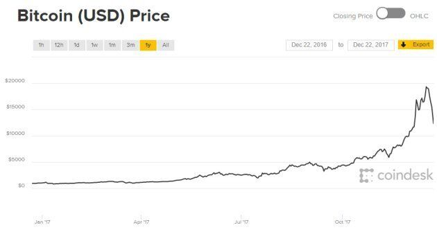 You Were Warned: Bitcoin Price Crashes, Down More Than A Third In