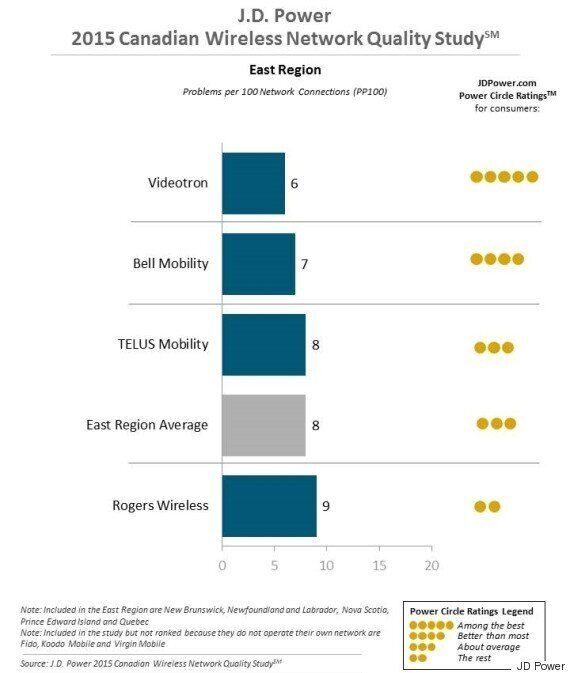 Here Are Canada's Most And Least Reliable Wireless