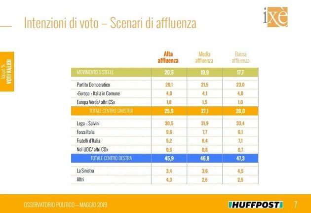 Con l'affluenza al 50% M5S e Forza Italia rischiano di uscire dalle Europee con le ossa