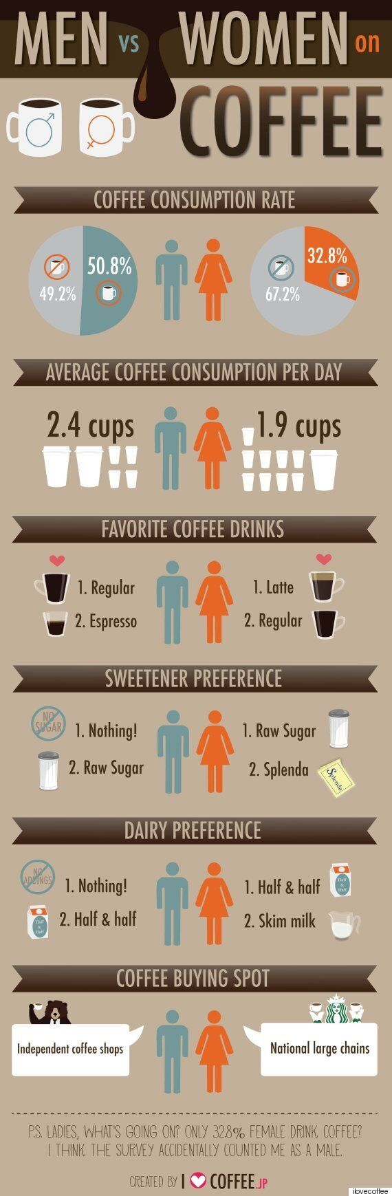 Coffee Consumption Differs Between Genders, According To This
