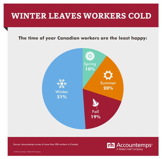 January 'Least Happy' Month For 1 In 4 Canadian Workers: