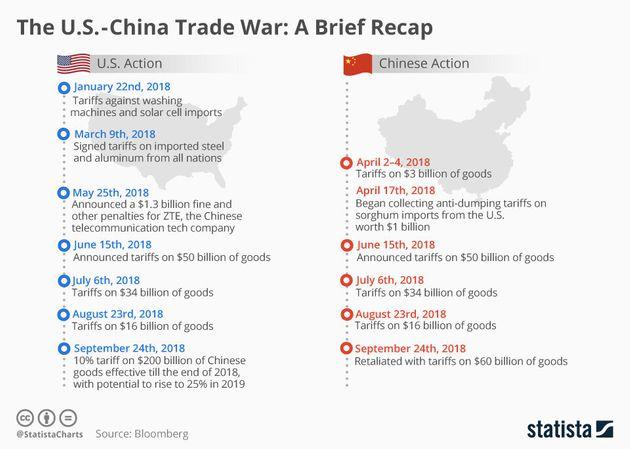 The Trump-China Trade War Explained In A Way That Won't Make Your Brain