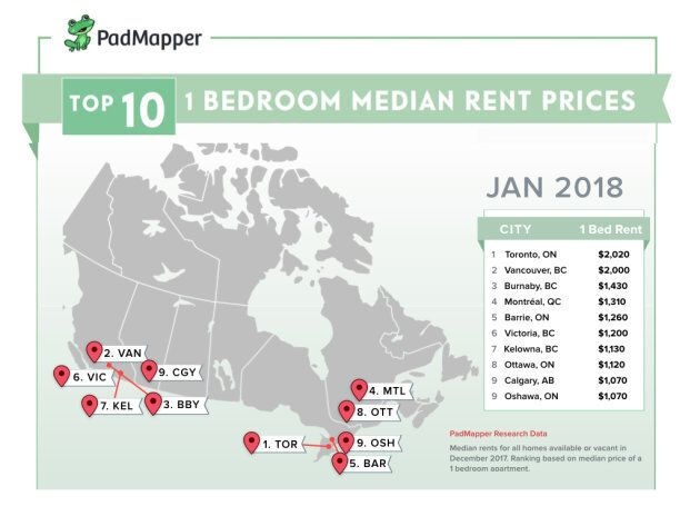 Toronto Rental Rates Now Exceed Vancouver's, As Housing