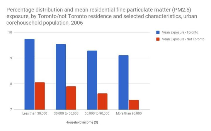In Toronto, there are substantial differences in exposure to air pollution based on income.