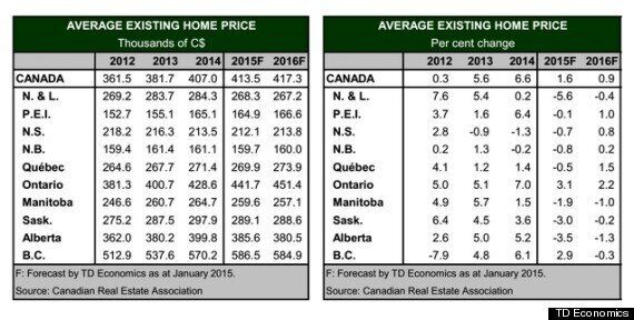 Home Prices To Fall In 8 Provinces Amid 'Sharp Widening' Of Canada's Economic Gap: TD