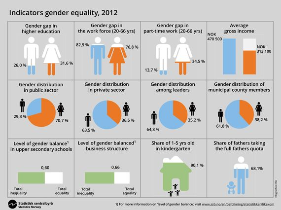 Gender Equality In Norway: Progressive Policies And Major