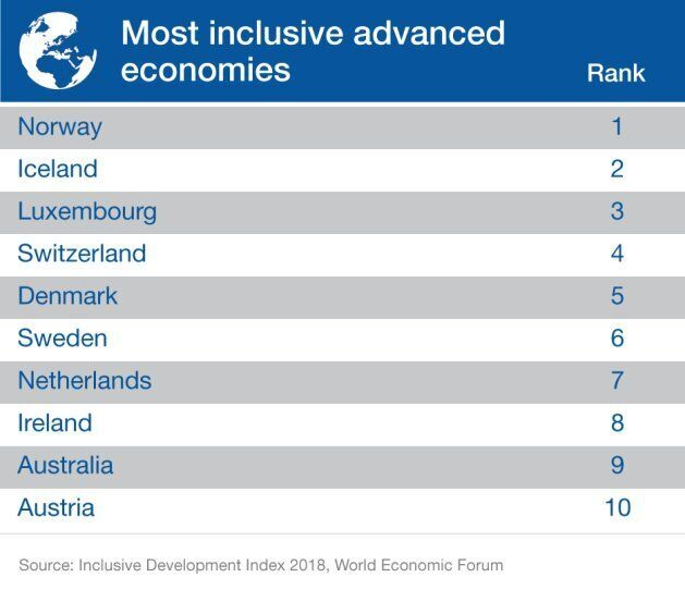Canada Ranks A Sad 17th On Economic Inclusiveness, World Economic Forum