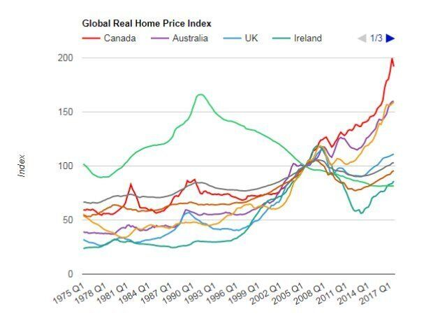 Canadian Real Estate Prices Are Fastest-Falling In World, According To U.S.