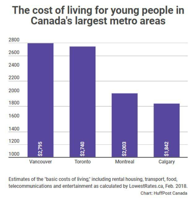 Toronto's Cost Of Living For Young People Soars By $400 A Month: