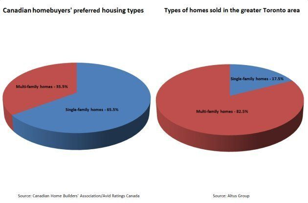 Toronto's Housing Shortage: Is It The Result Of