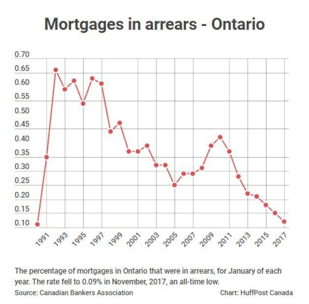 High Debt Loads Or Not, Canadians Are Rocking This Mortgage