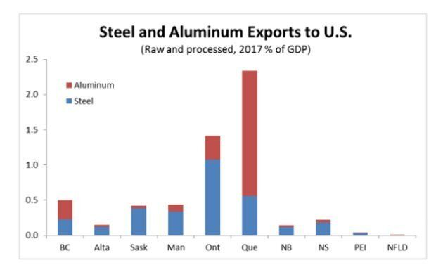 Trump's Tariffs On Steel, Aluminum Would Hit Canada 5 Times As Hard As China: