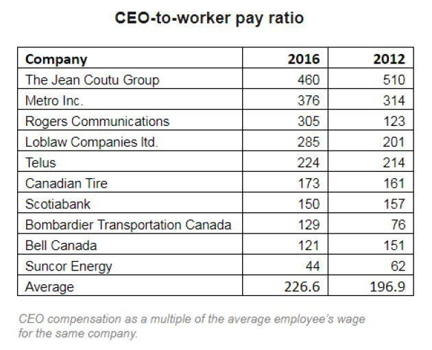 Canadian CEOs Are Taking An Ever Larger Share Of The Pie, Analysis