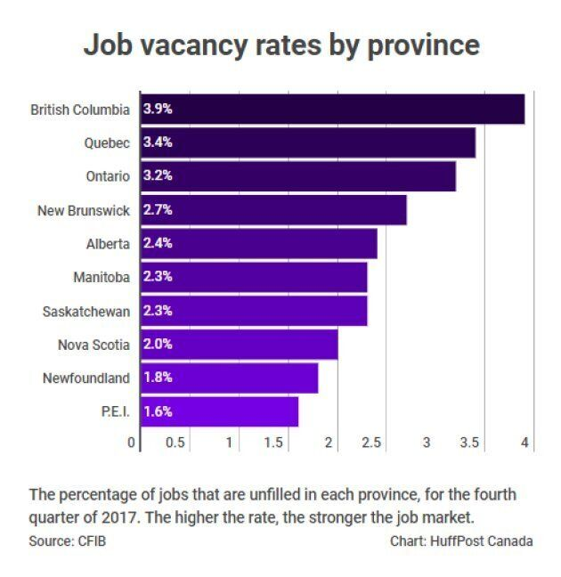 Canada's Labour Shortage Intensifies, With Nearly 400,000 Vacant