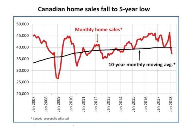 Canadian Housing Forecast Revised Down After Sales Hit 5-Year