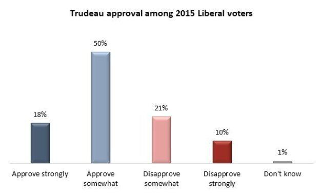 Justin Trudeau's Disapproval Rating Jumps Over 50 Per Cent For First Time: