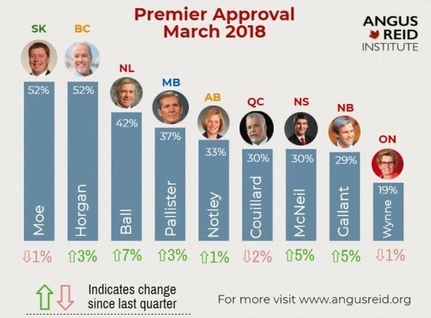 Canada's Most Popular Premiers Poll: 2 Leaders Tied For Top Spot After Brad Wall's