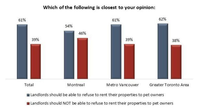 Canadians Largely Oppose Rights For Tenants With Pets: