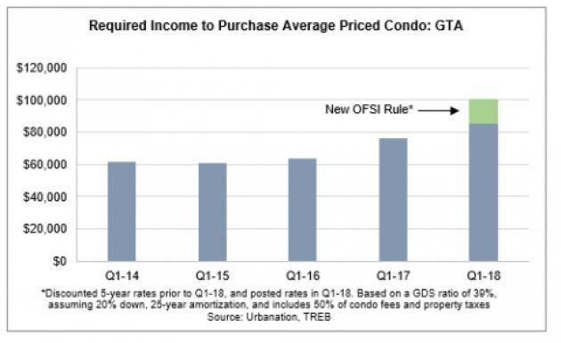 You Now Need $100,000 In Income To Buy A Typical Condo In