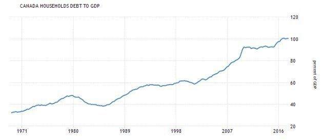 Canada's household debt-to-GDP ratio has been rising for decades, and in 2016 it reached 100 per cent of GDP, meaning household debt is worth as much as the country's entire economic output.