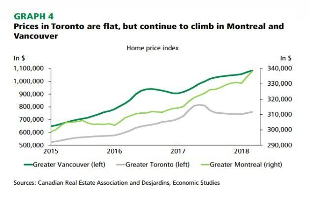 Canadian House Prices Aren't Really Falling: