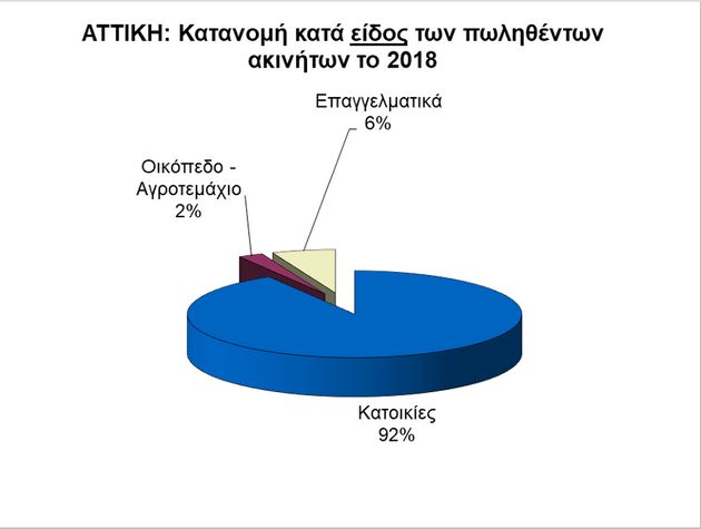 Ποιοι αγοράζουν ακίνητα στην Ελλάδα και τι