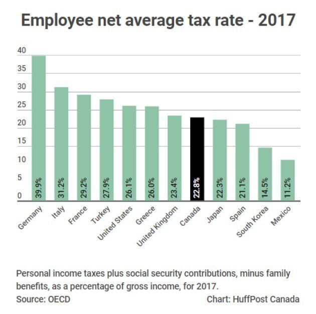 Canadians Now Paying Lower Income Taxes Than Americans, OECD Data
