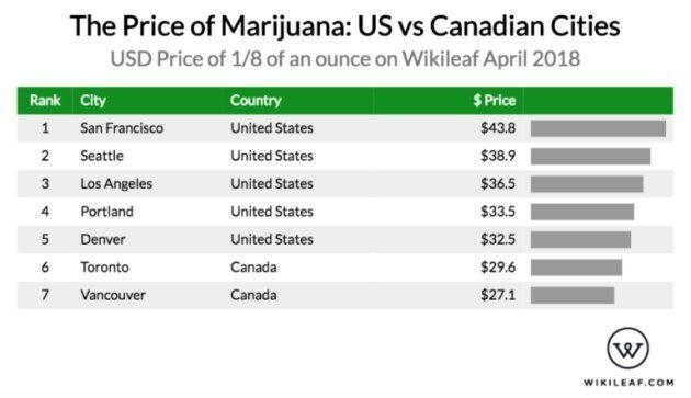 Cannabis Prices In Canada Are Way Lower Than In The U.S., Data