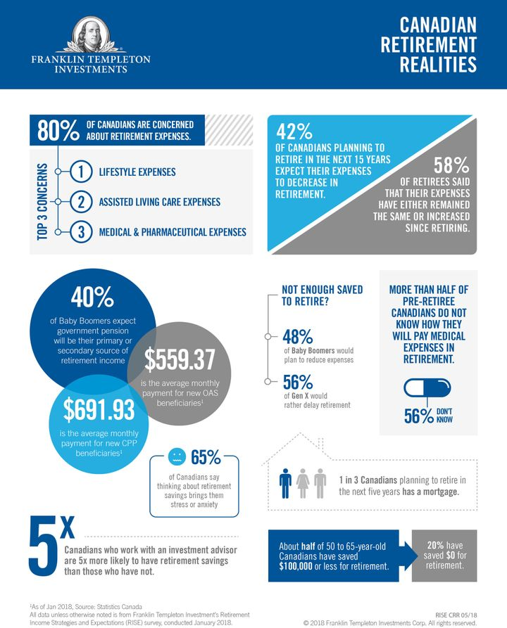 An infographic from Franklin Templeton Investments shows that about half of Canadians aged 50 to 65 have $100,000 or less saved for retirement.