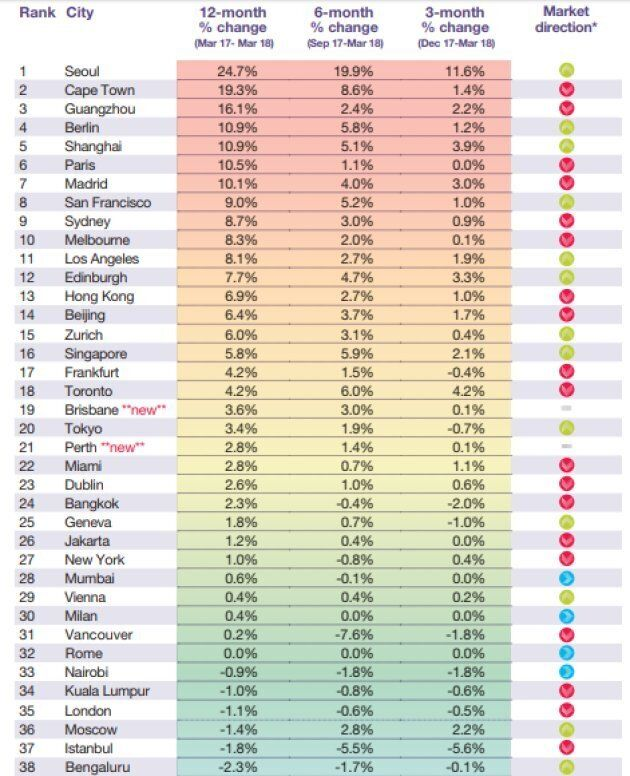 Commercial real estate agency Knight Frank's ranking of luxury real estate markets for the first quarter...