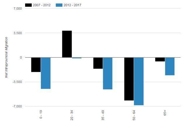 Millennials Leaving Toronto, Vancouver, Statistics Canada Data