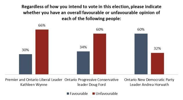 Ontario Election 2018: Poll Finds Half Of Decided Voters Making Choice Based On Party They