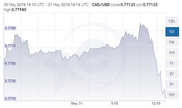 The Canadian dollar dropped by nearly a cent in a matter of hours on Thursday