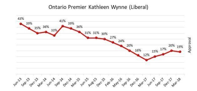 A screenshot of Ontario Premier Kathleen Wynne's job approval rating from the Angus Reid