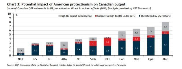 U.S.-Canada Trade War: The Provinces (And U.S. States) Most At Risk From The Protectionist