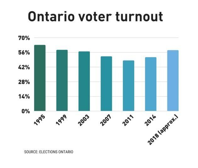 Ontario Voter Turnout 2018 Was The Highest In Almost 20