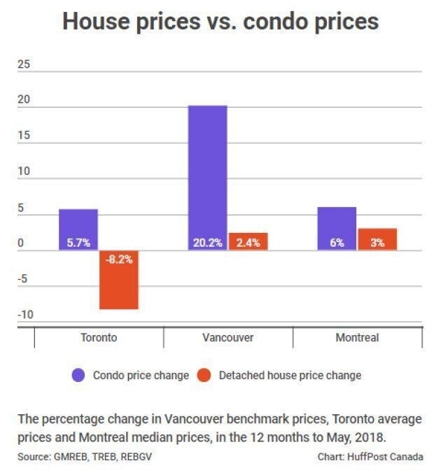 Condo Market Speculators In Toronto, Vancouver A Risk To Economy: Bank Of