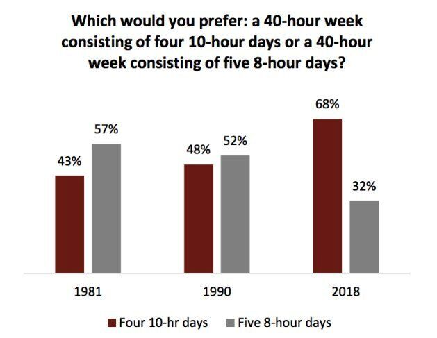 Canadians Want A Shorter Work Week, Even If It Means Longer Hours: