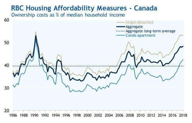 Home ownership costs in Canada have hit another