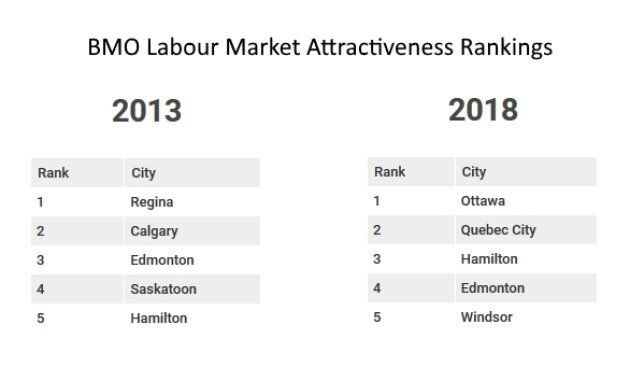 Canada's Best Cities For Jobs And Affordable Homes Are Very Different From 5 Years
