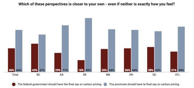 Majority Of Canadians Say Provinces, Not Federal Government, Should Decide On Carbon Pricing: